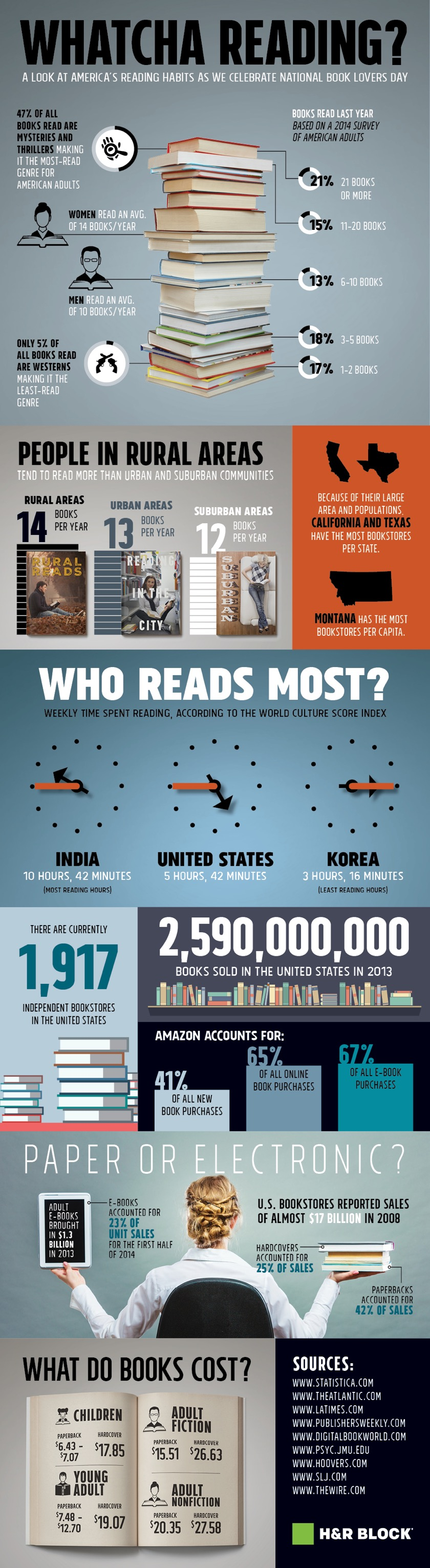 Reading-habits-in-the-U.S.-infographic