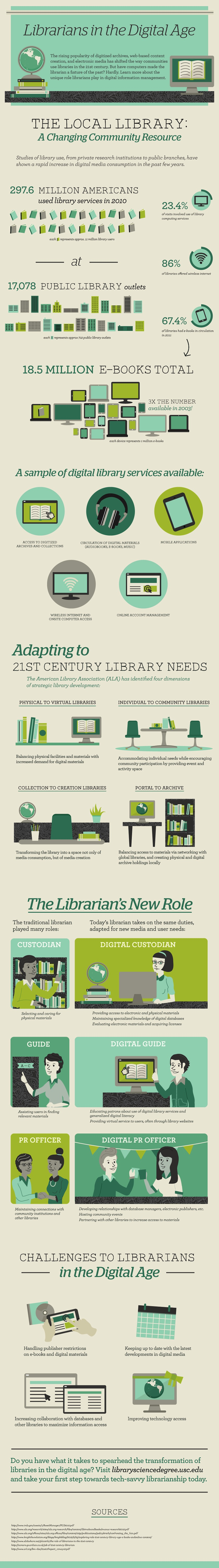Librarians-digital-age-infographic